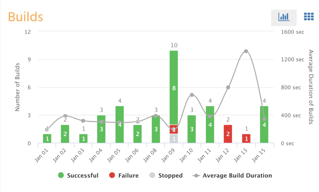 failed build with jenkins